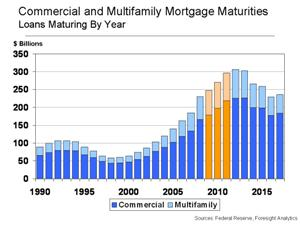 Commercial and Multifamily Mortgages Coming Due 2009 - Federal Reserve - Foresight Analytics
