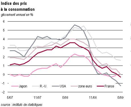 Agence France Tresor - economic indicators - MAJ le 26 juin 09