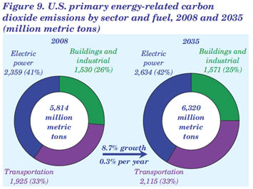 CO2 emissions from energy related sources, cars, trucks, power generating, industry