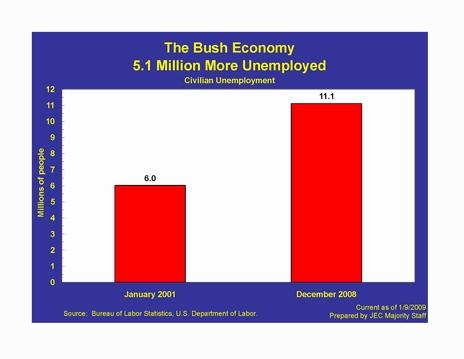 bush_unemployment3