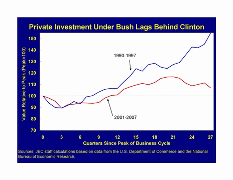 PrivateInvestmentUnderBushLagsBehindClinton - JEC using US Department of Commerce and US Bureau of Economic Analysis numbers