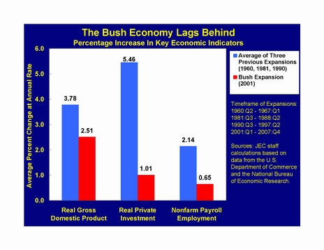 TheBushEconomyLagsBehind - JEC staff from US Commerce Department Numbers