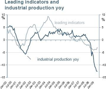 Industrial Production and Leading Indicators Chart through January 2009