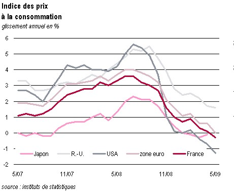 Index comparison of consumption ( comparing countries) - Institut de Statistiques through May 2009