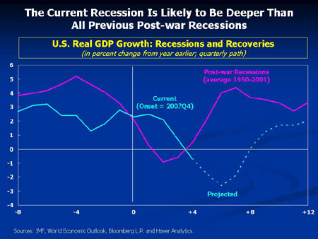 Real GDP Growth - IMF - World Economic Outlook
