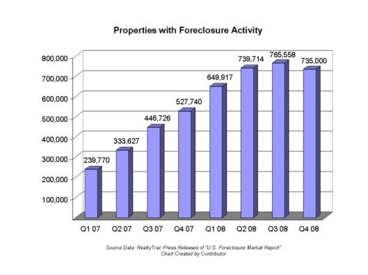 Foreclosure Trend - 2007 - 2008 - figures for 2008 totals were 2.8 million foreclosures in the US
