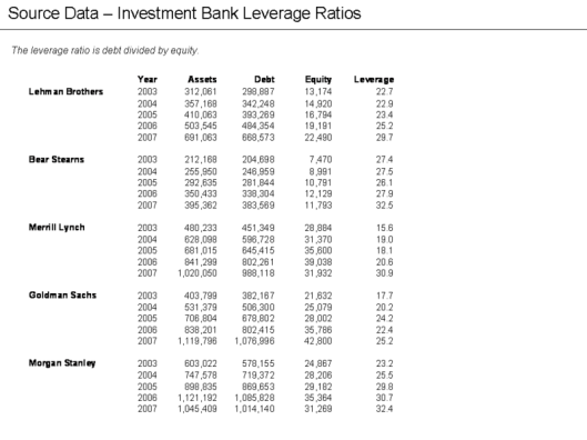 Leverage Ratios - Debt - Assets - On Balance Sheet Debts only through 2007 - Wall Street Firms