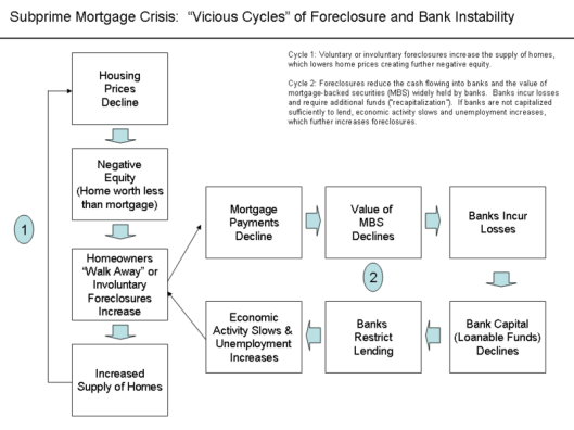 Subprime crisis - foreclosures - bank instability chart -