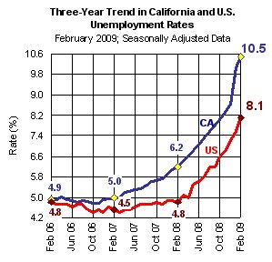 CA Unemployment March 2009