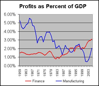 Profits as Percent of GDP - US - 1959 through 2003