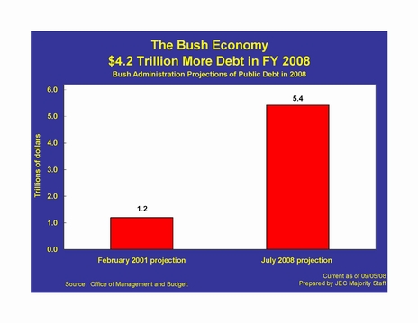 US Office of Management and Budget - $4.2 Trillion Dollar Deficit by Republican Administrations 2001 - 2008