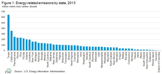 Energy-related emissions by state 2013 chart from US EIA